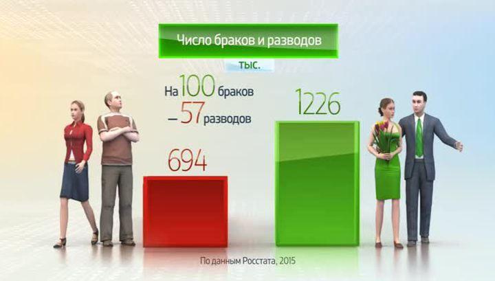 число браков и разводов