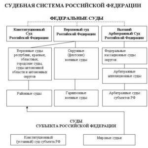 Судебная система РФ