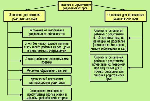 Таблица оснований