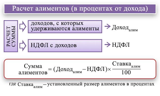 Калькулятор для расчета алиментов в 2020