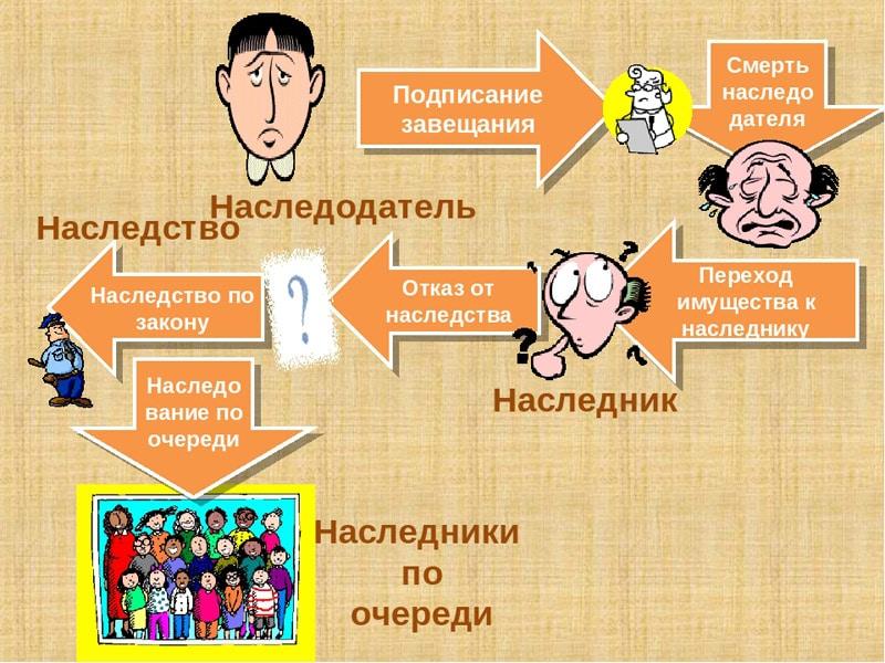 Раздел наследства при разводе между супругами