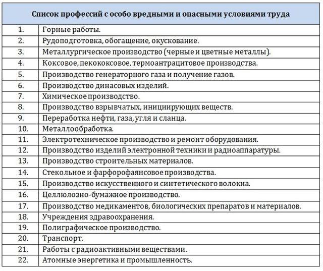 Списки 1 и 2 вредных профессий в рф