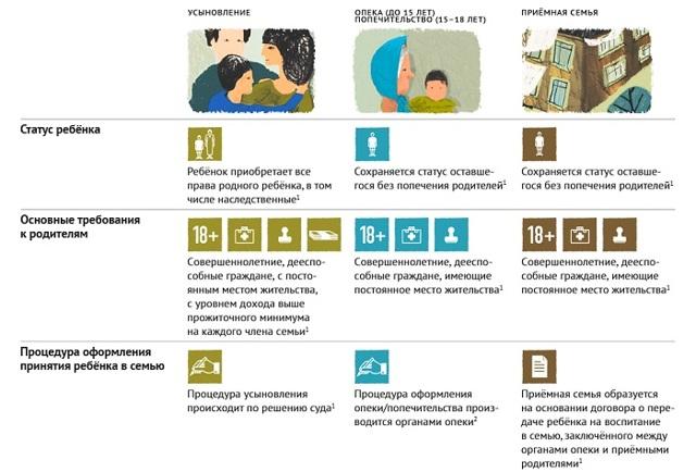 Опека над ребенком: кто может быть опекуном, основные условия и какие нужны документы