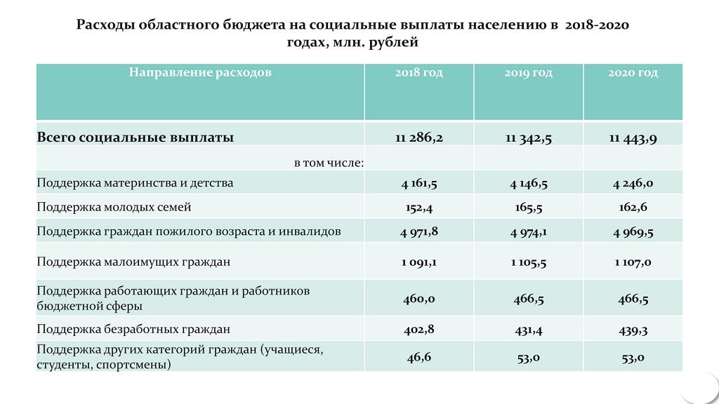 Пособия для малоимущих в 2020 году в москве