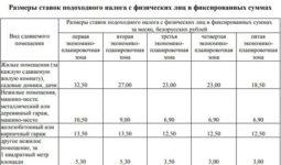 Аренда нежилых помещений из имущественной казны города москвы: проблемы правового регулирования