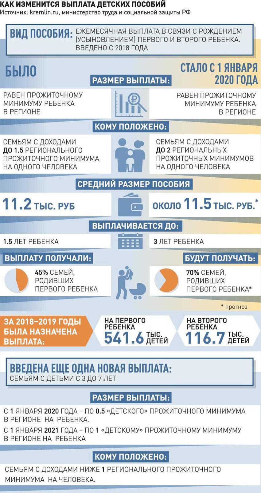 Льготы и пособия для многодетных семей в 2020 году: выплаты (изменения)