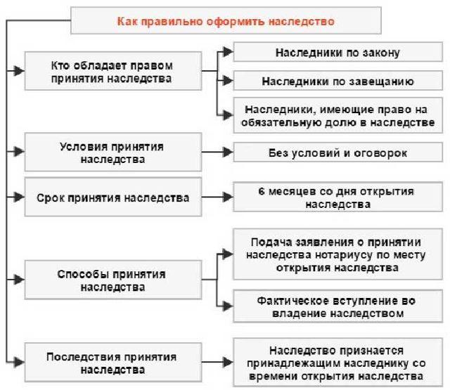 Установление факта принятия наследства