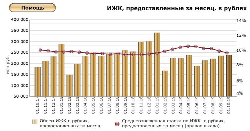 Кредит под залог доли в квартире в некрасовском на 2020 год