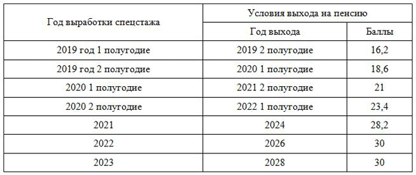 Льготная пенсия медикам в 2020 году