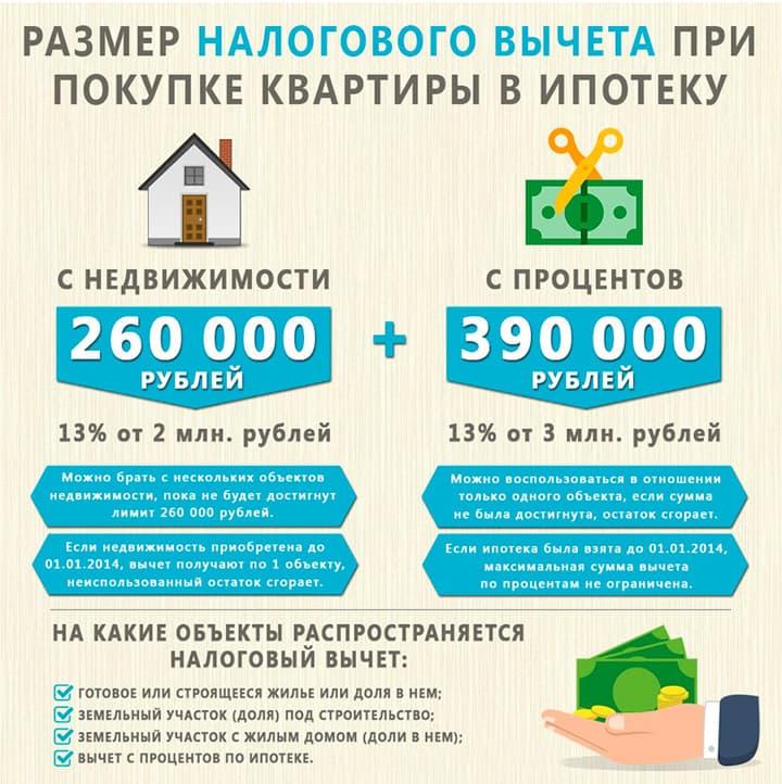 Процесс возврата процента от суммы покупки квартиры