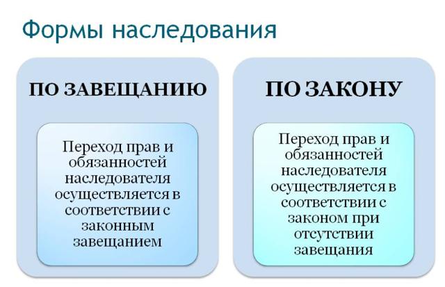 Порядок вступления в наследство: порядок вступления в наследство после смерти по завещанию и без завещания, оформление у нотариуса, свидетельство о праве на наследство | эксперт по наследству