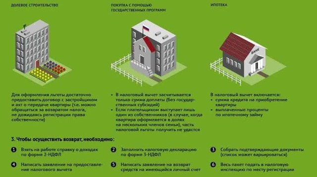 Как получить налоговый вычет за квартиру в ипотеке