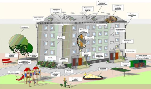 Общее имущество собственников в многоквартирном доме