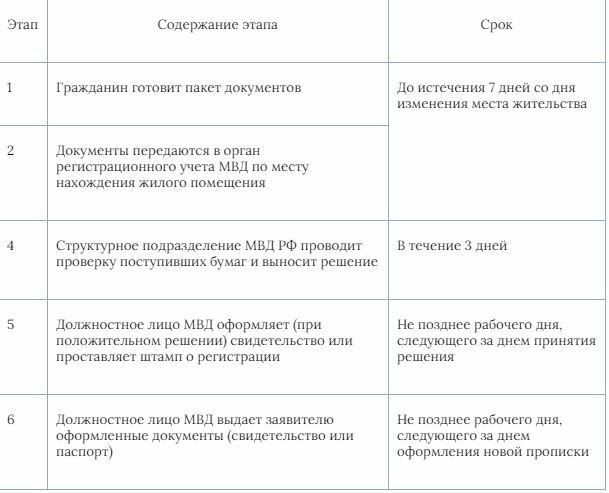 Инструкция по смене прописки через сайт госуслуги