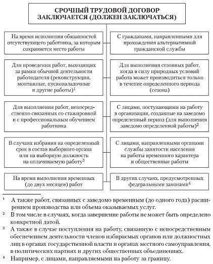 Правомерность заключения и прекращения срочного трудового договора