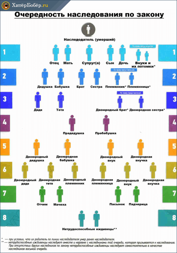 Определение очередности наследование в украине