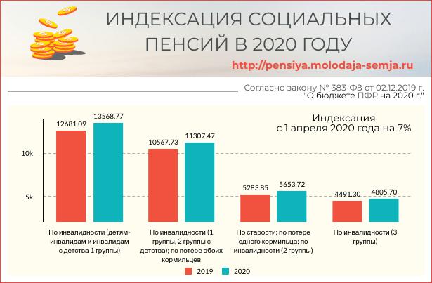 Сколько будет пенсия в 2020 году по потери кормильца