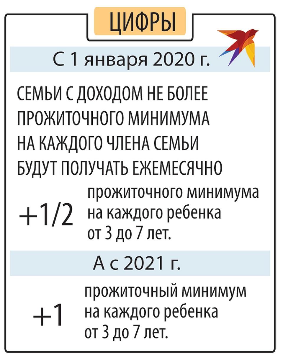 Доход для малоимущих 2020 москва