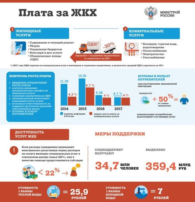 Содержание и текущий ремонт тариф 2020 московская область