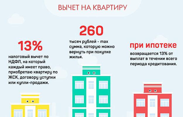Возврат налога (ндфл) при покупке квартиры в ипотеку: подробное руководство