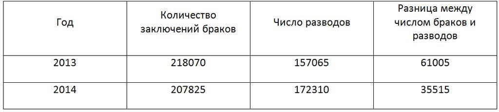 сравнение данных Росстата