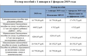Ежемесячные выплаты на ребенка от 3 до 7 лет с 1 января 2020 года