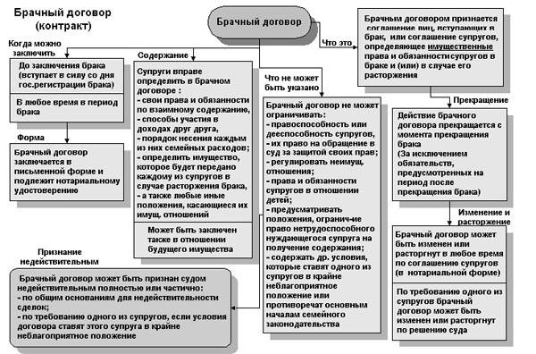 Брачный договор в россии: сущность и проблемы применения
