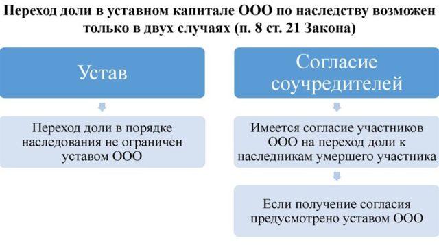 Порядок оформления наследства у нотариуса после смерти по закону: пошаговая инструкция