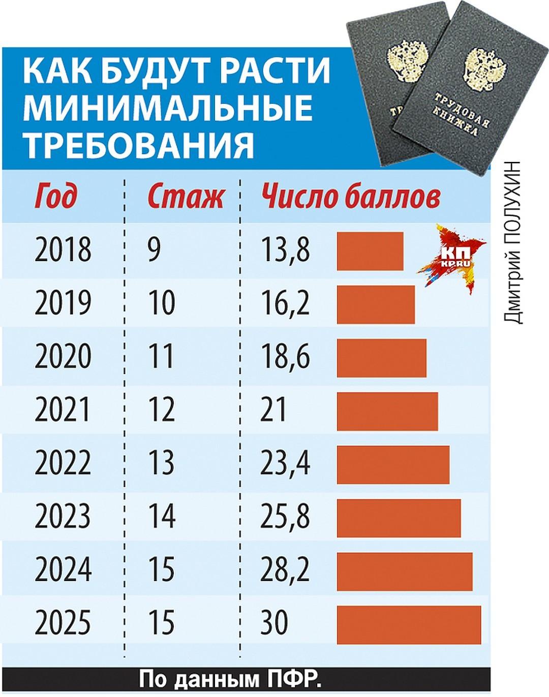 Что ожидает пенсионеров в 2020 году