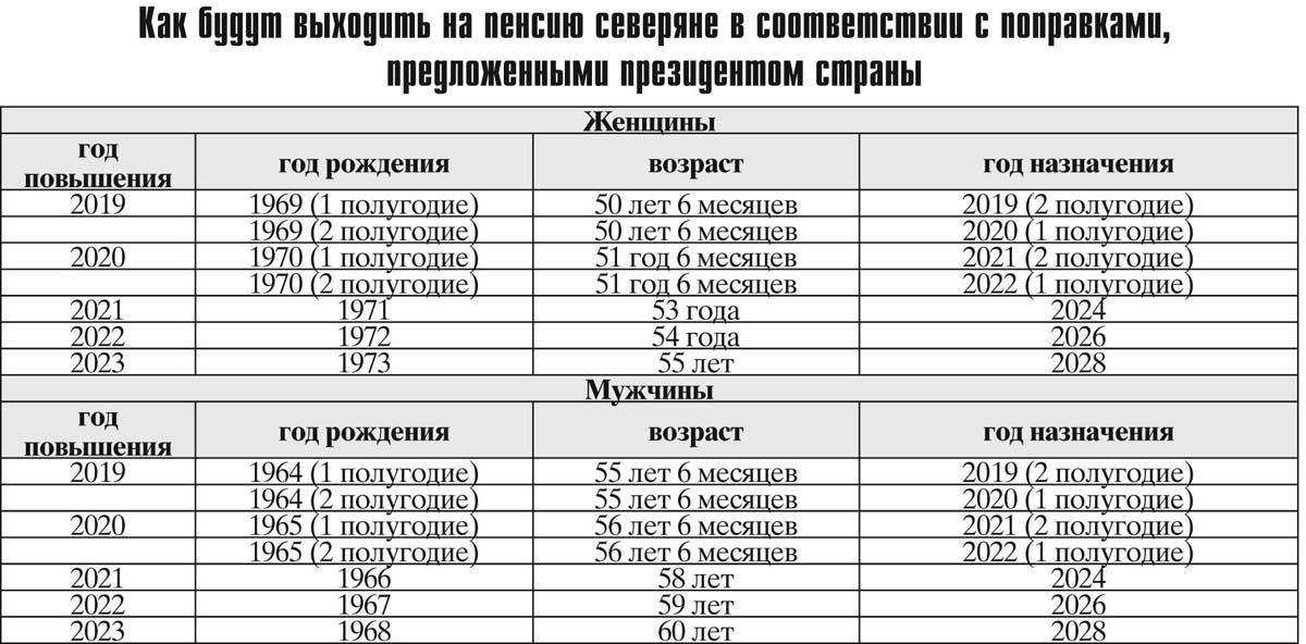 Льготная пенсия по вредности – списки 1, 2, «малые списки»