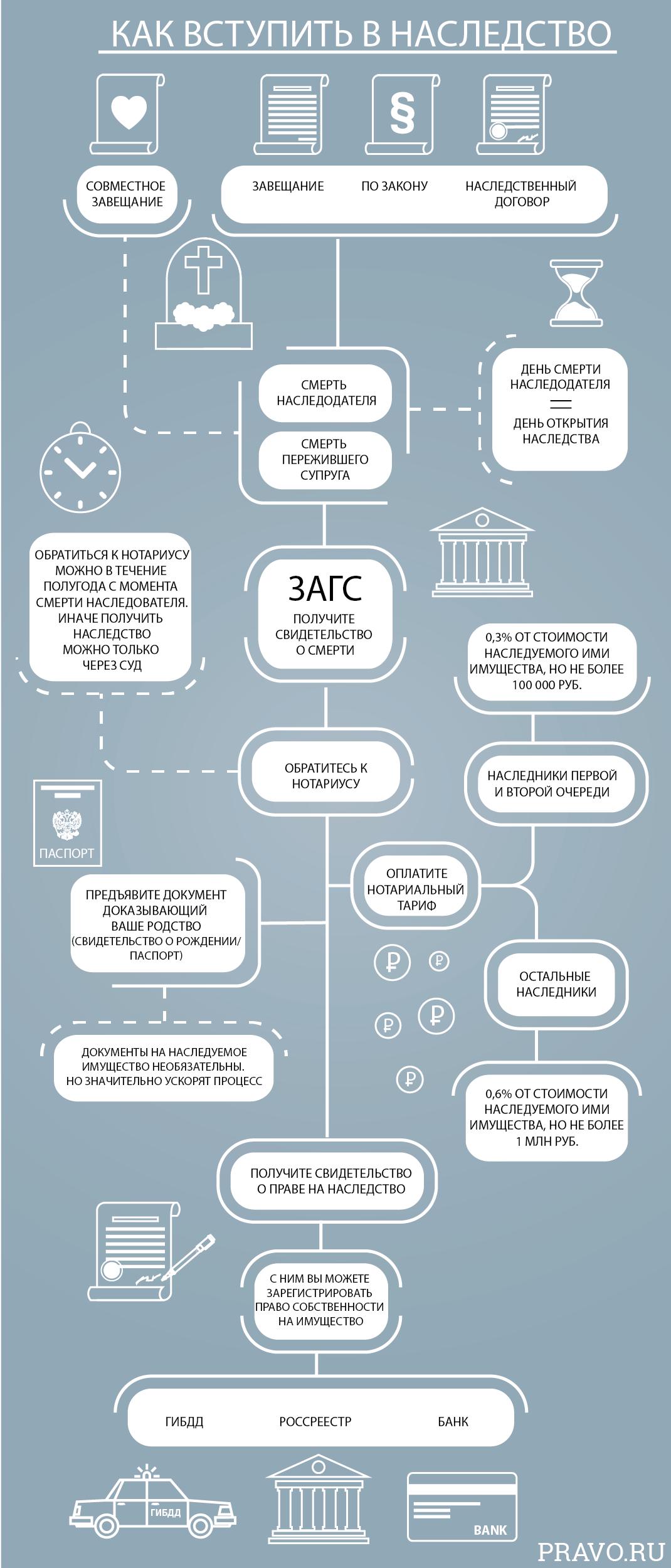 Наследование акций: особенности и правила оформления ценных бумаг, получаемых в наследство