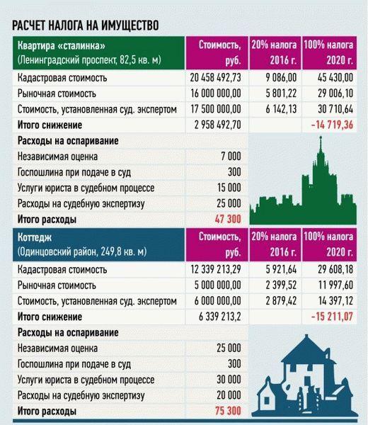 Налог на имущество физических лиц в 2020 году: льготы для пенсионеров