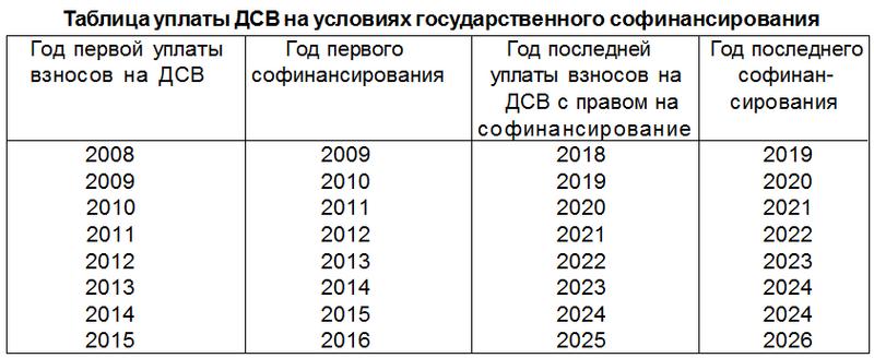 Программа софинансирования пенсии - в 2020 году, изменения, свежие новости