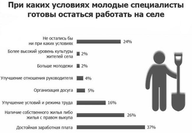 Программа молодой специалист на селе 2020 иркутская область