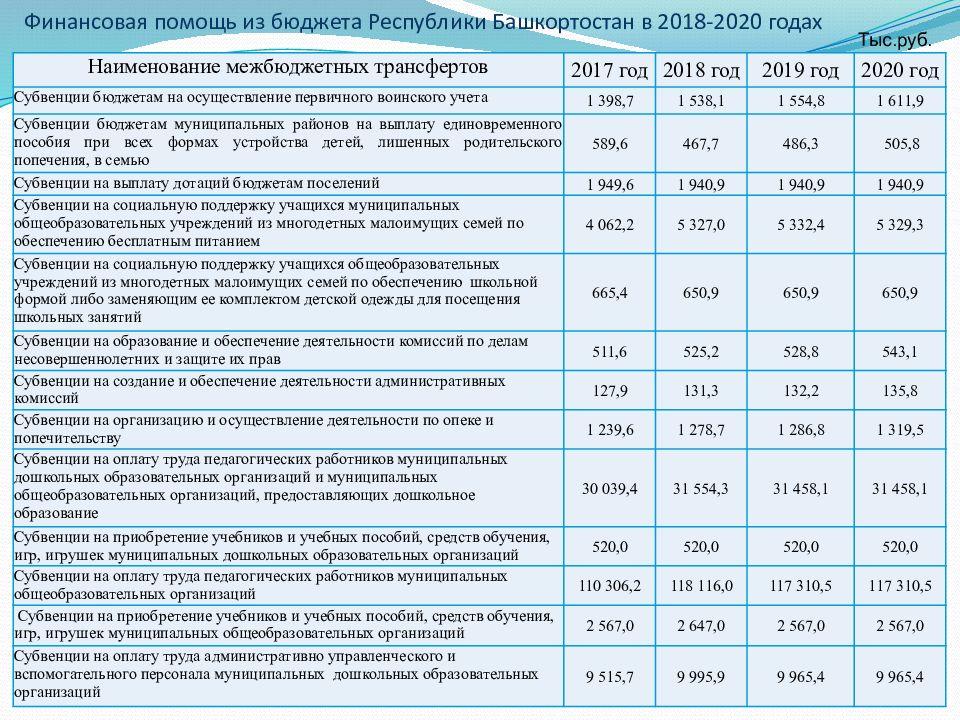 Детские пособия в 2020 году: опубликованы новые суммы