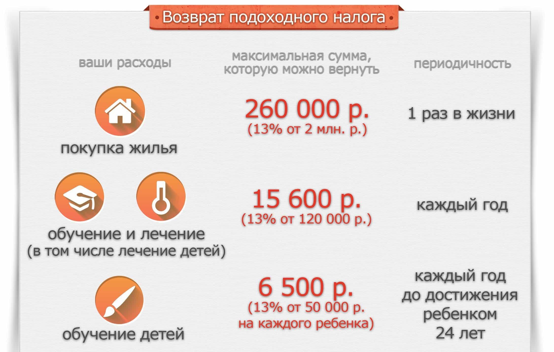 Способы вернуть 13 процентов от покупки квартиры по ипотеке и пенсионерам