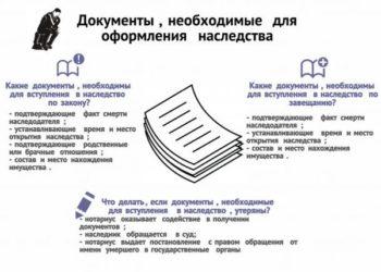 Документы на наследство: что нужно для вступления по закону