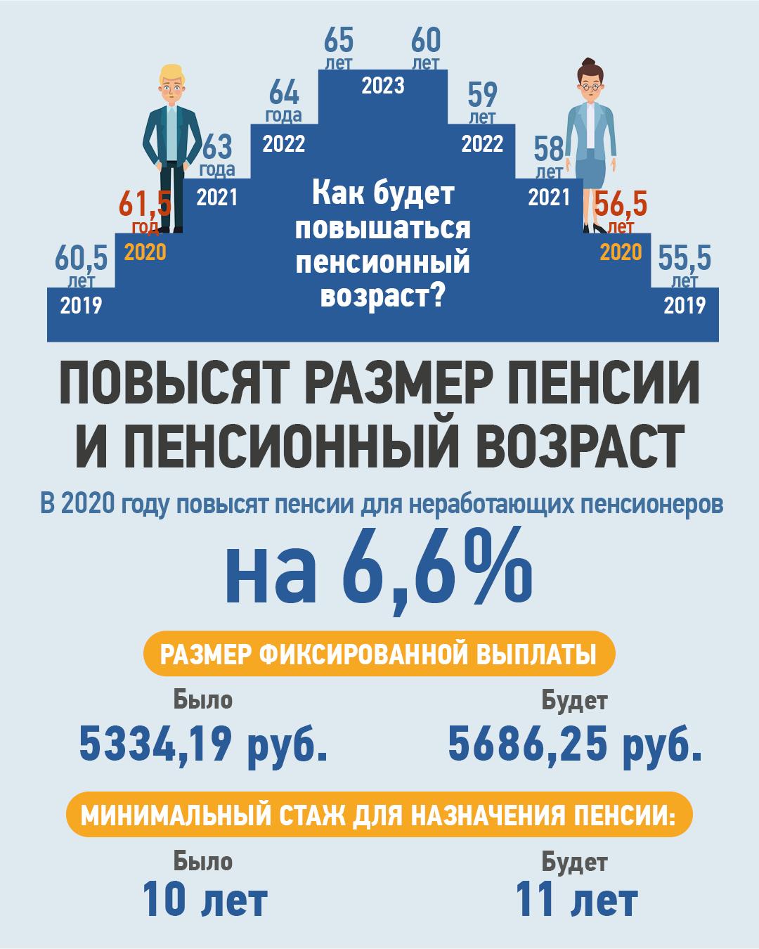 Выплаты накопительной части пенсии в 2020 году