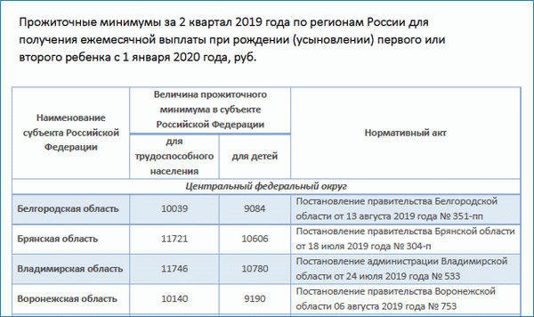 Декретный отпуск в 2020 году: новый закон о выплатах пособий до 3 лет