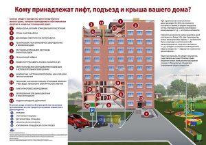 Кооперативные квартиры глазами судебной практики