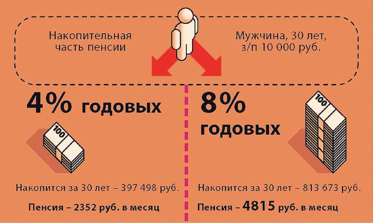 Наследование накопительной пенсии