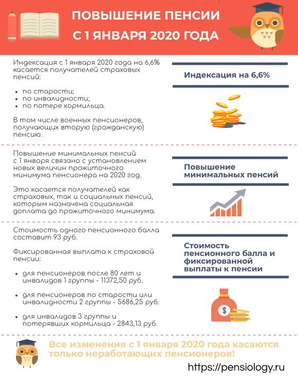 Софинансирование пенсии в 2020 году: последние новости и изменения