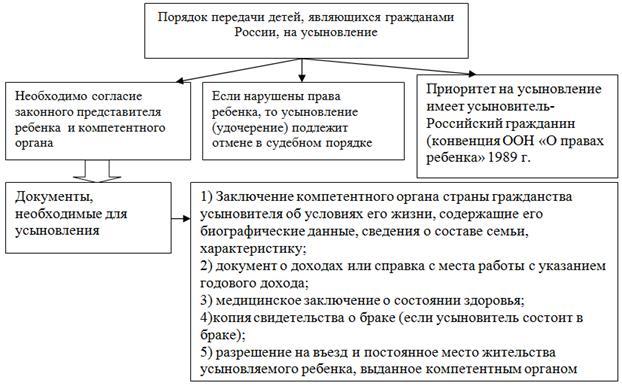 Правила усыновления детей в 2020 году в россии