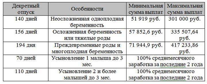 Сколько платят за опекунство над ребенком в 2020 в нижегородской области