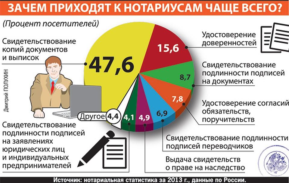 Нотариальные тарифы на 2019 год | министерство юстиции российской федерации