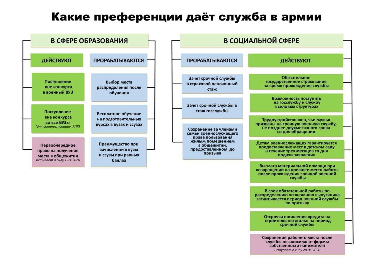 Путевки для малообеспеченных семей 2020 москва