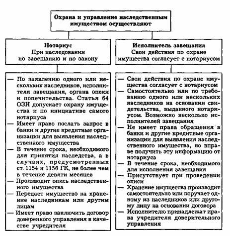 Статья 1171 гк рф. охрана наследства и управление им. комментарии