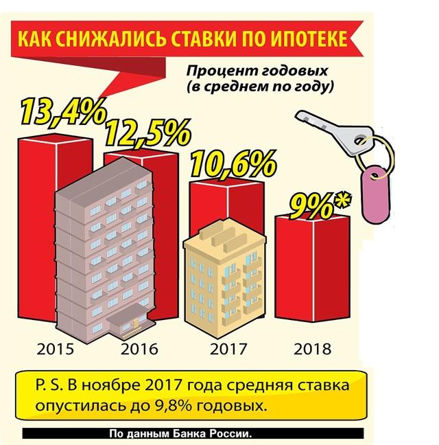 Ипотека на долю в квартире в 2020 году — взять ипотеку на покупку доли в квартире в банках краснозаводска