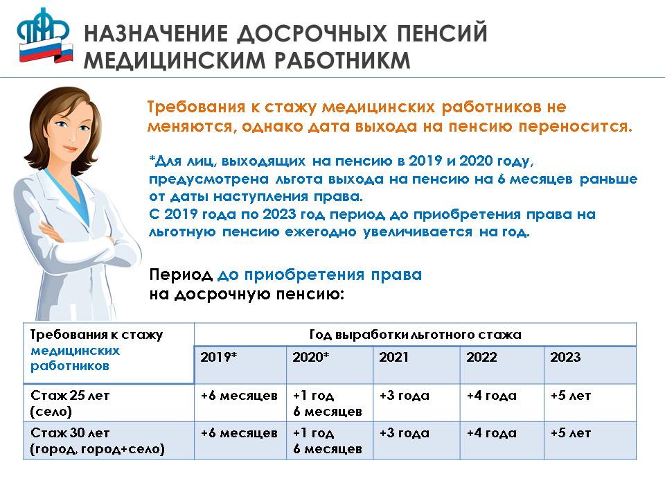 Льготная пенсия медработникам в 2020 году: изменение, список должностей