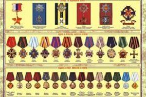 Наследование государственных наград, почетных и памятных знаков: правила и общие основания наследования